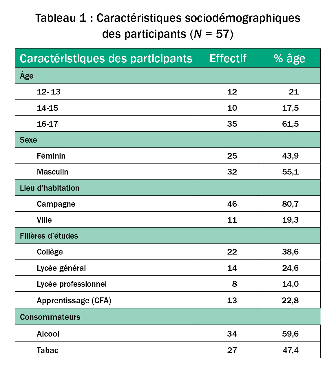 l u2019enjeu de la subjectivit u00e9 des adolescents face aux mesures de pr u00e9vention de l u2019alcool et du