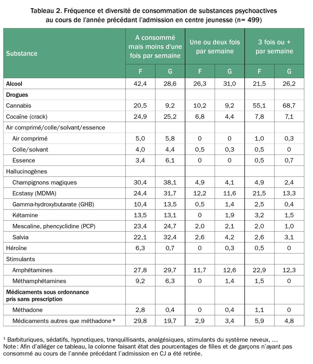 Consommation probl matique de substances psychoactives et - Statistiques fausse couche par semaine ...